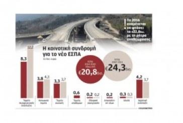 Τα 18 νέα επενδυτικά προγράμματα για την Ελλάδα από την Ευρωπαϊκή Ένωση