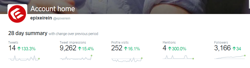 Twitter Analytics for epixeirein