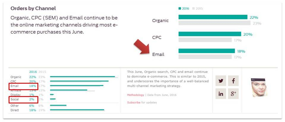 Custora-orders-by-channel-2016-email-marketing