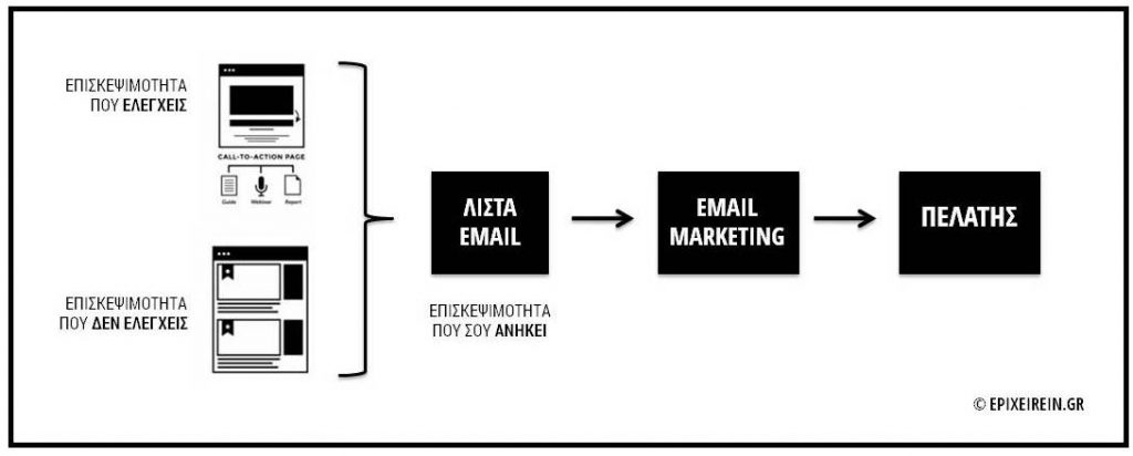 email-procedure-epixeirein
